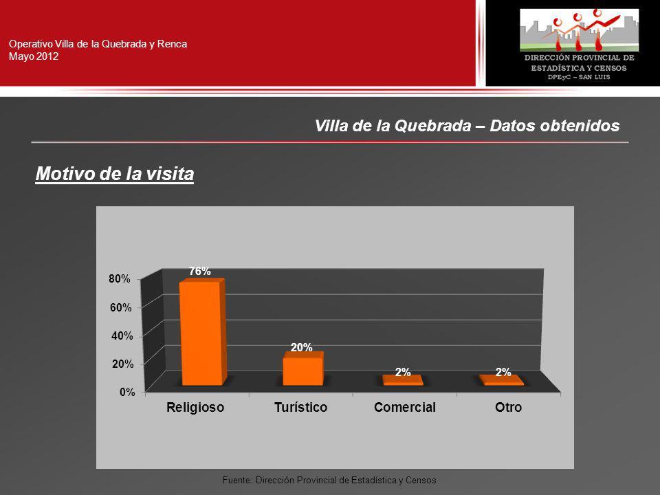 Operativo Villa de la Quebrada y Renca Mayo 2012 Villa de la Quebrada – Datos obtenidos Motivo de la visita Fuente: Dirección Provincial de Estadística y Censos