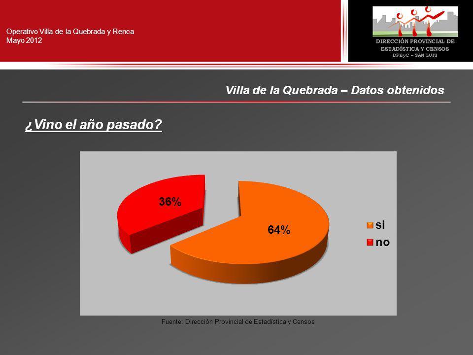 Operativo Villa de la Quebrada y Renca Mayo 2012 Villa de la Quebrada – Datos obtenidos ¿Vino el año pasado.