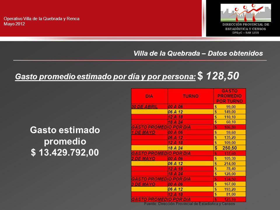 Operativo Villa de la Quebrada y Renca Mayo 2012 Villa de la Quebrada – Datos obtenidos Gasto promedio estimado por día y por persona: $ 128,50 Gasto estimado promedio $ 13.429.792,00 DIATURNO GASTO PROMEDIO POR TURNO 30 DE ABRIL00 A 06 $ 99,00 06 A 12 $ 149,00 12 A 18 $ 110,10 18 A 24 $ 60,10 GASTO PROMEDIO POR DIA $ 106,80 1 DE MAYO00 A 06 $ 59,60 06 A 12 $ 135,20 12 A 18 $ 109,00 18 A 24 $ 250,50 GASTO PROMEDIO POR DIA $ 137,60 2 DE MAYO00 A 06 $ 105,30 06 A 12 $ 214,00 12 A 18 $ 78,40 18 A 24 $ 128,00 GASTO PROMEDIO POR DIA $ 134,50 3 DE MAYO00 A 06 $ 167,00 06 A 12 $ 193,20 12 A 18 $ 81,00 GASTO PROMEDIO POR DIA $ 123,10 Fuente: Dirección Provincial de Estadística y Censos