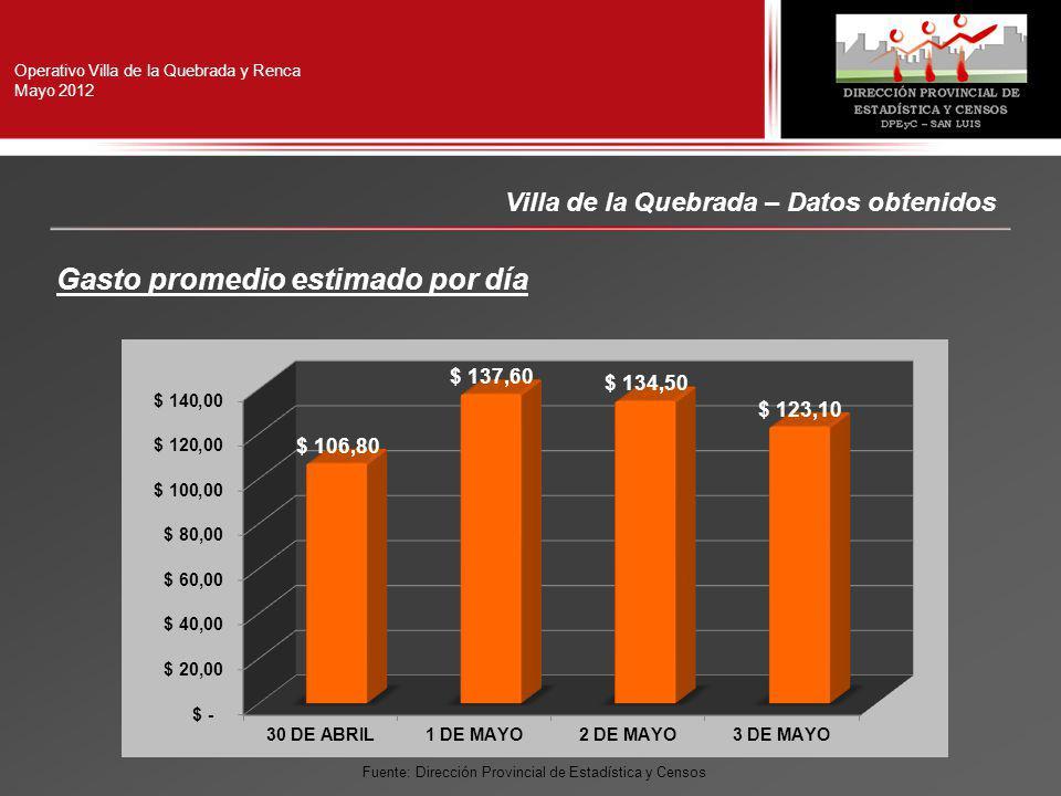 Operativo Villa de la Quebrada y Renca Mayo 2012 Villa de la Quebrada – Datos obtenidos Gasto promedio estimado por día Fuente: Dirección Provincial de Estadística y Censos
