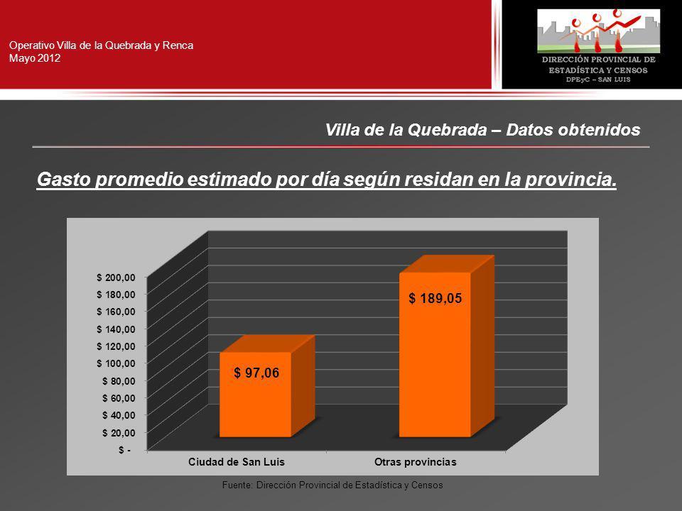 Operativo Villa de la Quebrada y Renca Mayo 2012 Villa de la Quebrada – Datos obtenidos Gasto promedio estimado por día según residan en la provincia.