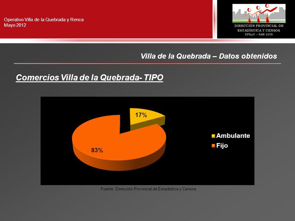 Operativo Villa de la Quebrada y Renca Mayo 2012 Villa de la Quebrada – Datos obtenidos Comercios Villa de la Quebrada- TIPO Fuente: Dirección Provincial de Estadística y Censos