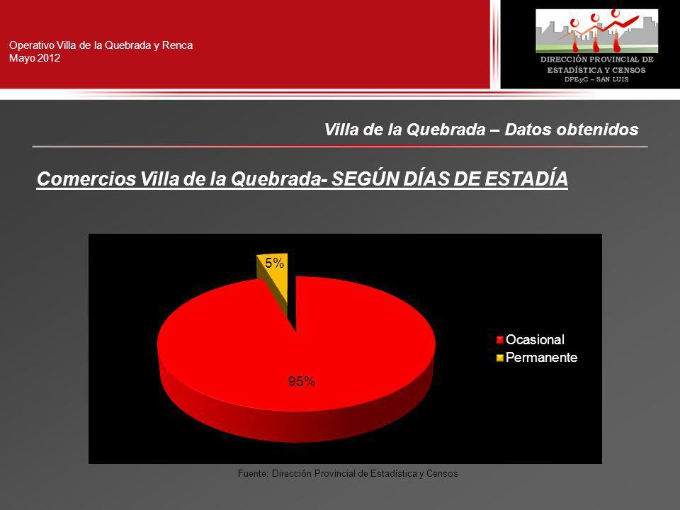Operativo Villa de la Quebrada y Renca Mayo 2012 Villa de la Quebrada – Datos obtenidos Comercios Villa de la Quebrada- SEGÚN DÍAS DE ESTADÍA Fuente: Dirección Provincial de Estadística y Censos
