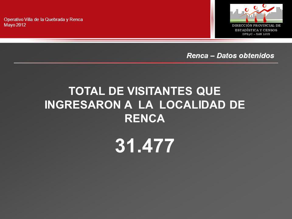 Operativo Villa de la Quebrada y Renca Mayo 2012 TOTAL DE VISITANTES QUE INGRESARON A LA LOCALIDAD DE RENCA 31.477 Renca – Datos obtenidos
