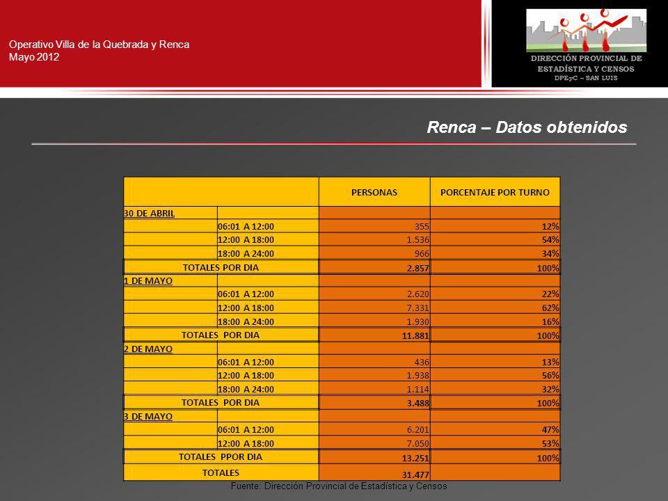 Operativo Villa de la Quebrada y Renca Mayo 2012 Renca – Datos obtenidos PERSONASPORCENTAJE POR TURNO 30 DE ABRIL 06:01 A 12:0035512% 12:00 A 18:001.53654% 18:00 A 24:0096634% TOTALES POR DIA 2.857100% 1 DE MAYO 06:01 A 12:002.62022% 12:00 A 18:007.33162% 18:00 A 24:001.93016% TOTALES POR DIA 11.881100% 2 DE MAYO 06:01 A 12:0043613% 12:00 A 18:001.93856% 18:00 A 24:001.11432% TOTALES POR DIA 3.488100% 3 DE MAYO 06:01 A 12:006.20147% 12:00 A 18:007.05053% TOTALES PPOR DIA 13.251100% TOTALES 31.477 Fuente: Dirección Provincial de Estadística y Censos