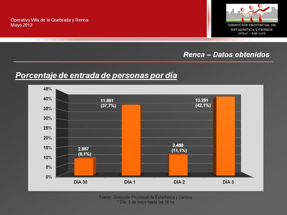Operativo Villa de la Quebrada y Renca Mayo 2012 Renca – Datos obtenidos Porcentaje de entrada de personas por día Fuente: Dirección Provincial de Estadística y Censos * Día 3 de mayo hasta las 18 hs