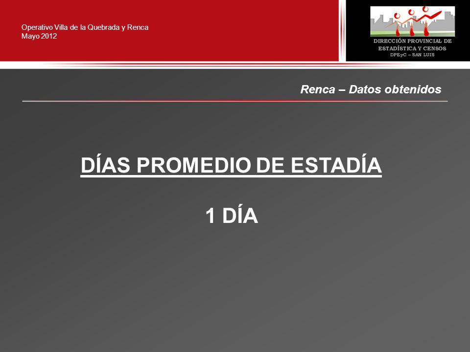 Renca – Datos obtenidos Operativo Villa de la Quebrada y Renca Mayo 2012 DÍAS PROMEDIO DE ESTADÍA 1 DÍA