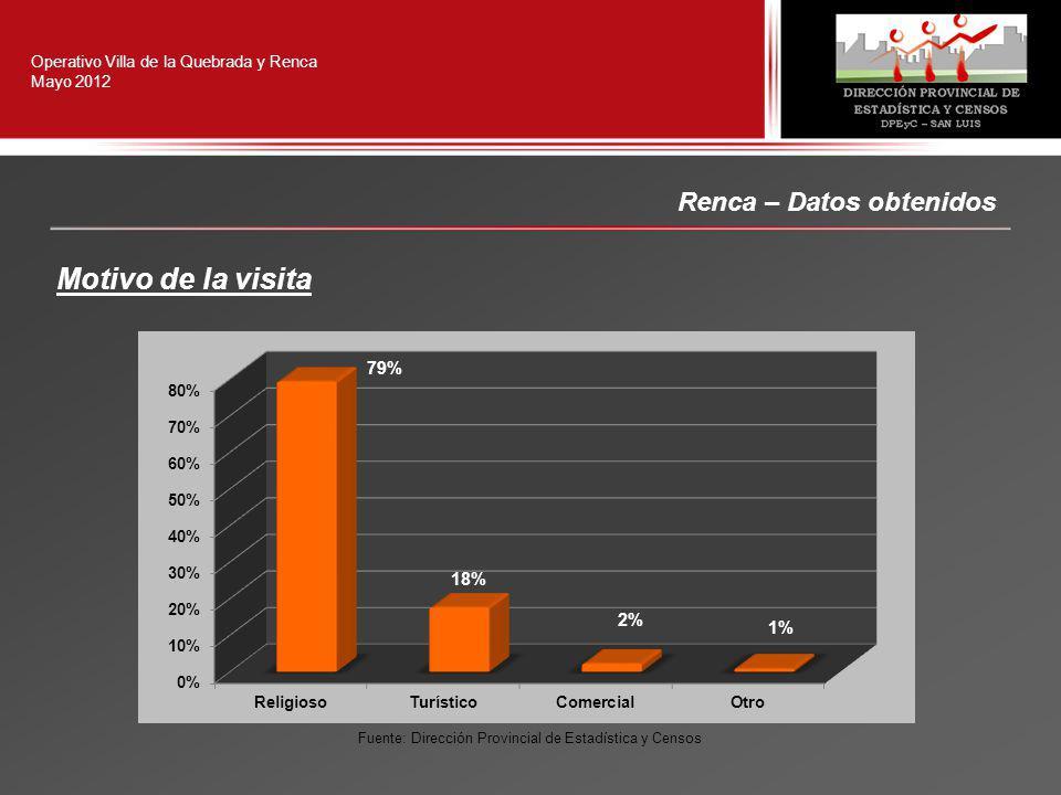 Renca – Datos obtenidos Operativo Villa de la Quebrada y Renca Mayo 2012 Fuente: Dirección Provincial de Estadística y Censos Motivo de la visita