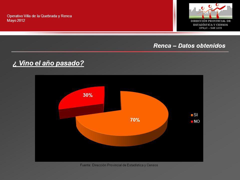 Renca – Datos obtenidos Operativo Villa de la Quebrada y Renca Mayo 2012 ¿ Vino el año pasado.