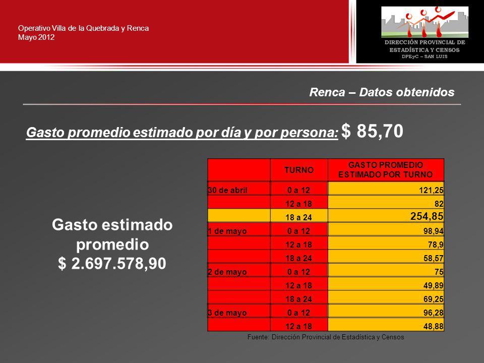 Renca – Datos obtenidos Operativo Villa de la Quebrada y Renca Mayo 2012 Gasto promedio estimado por día y por persona: $ 85,70 Gasto estimado promedio $ 2.697.578,90 TURNO GASTO PROMEDIO ESTIMADO POR TURNO 30 de abril0 a 12121,25 12 a 1882 18 a 24 254,85 1 de mayo0 a 1298,94 12 a 1878,9 18 a 2458,57 2 de mayo0 a 1275 12 a 1849,89 18 a 2469,25 3 de mayo0 a 1296,28 12 a 1848,88 Fuente: Dirección Provincial de Estadística y Censos