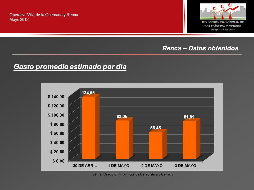 Renca – Datos obtenidos Operativo Villa de la Quebrada y Renca Mayo 2012 Gasto promedio estimado por día Fuente: Dirección Provincial de Estadística y Censos