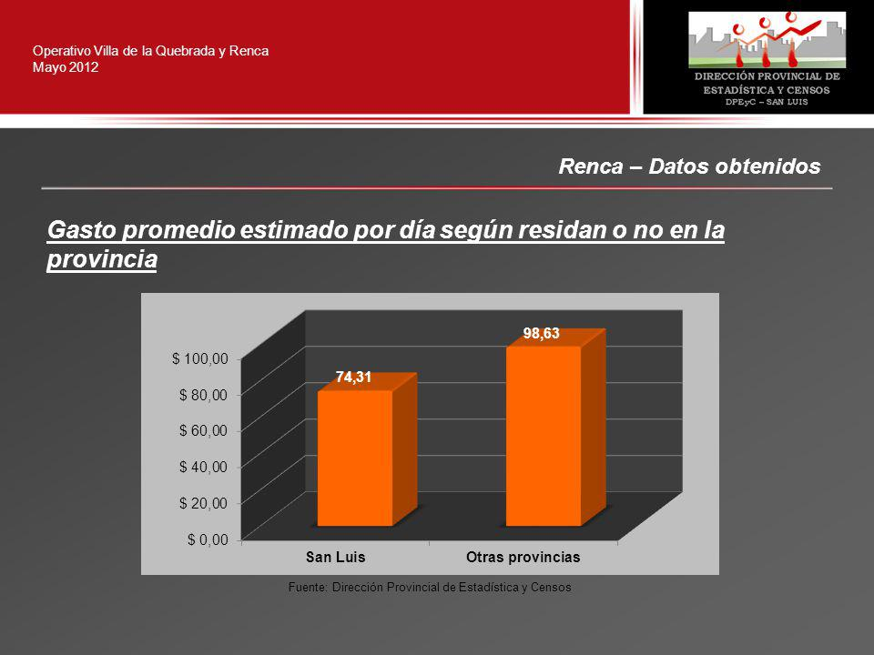 Renca – Datos obtenidos Operativo Villa de la Quebrada y Renca Mayo 2012 Gasto promedio estimado por día según residan o no en la provincia Fuente: Dirección Provincial de Estadística y Censos