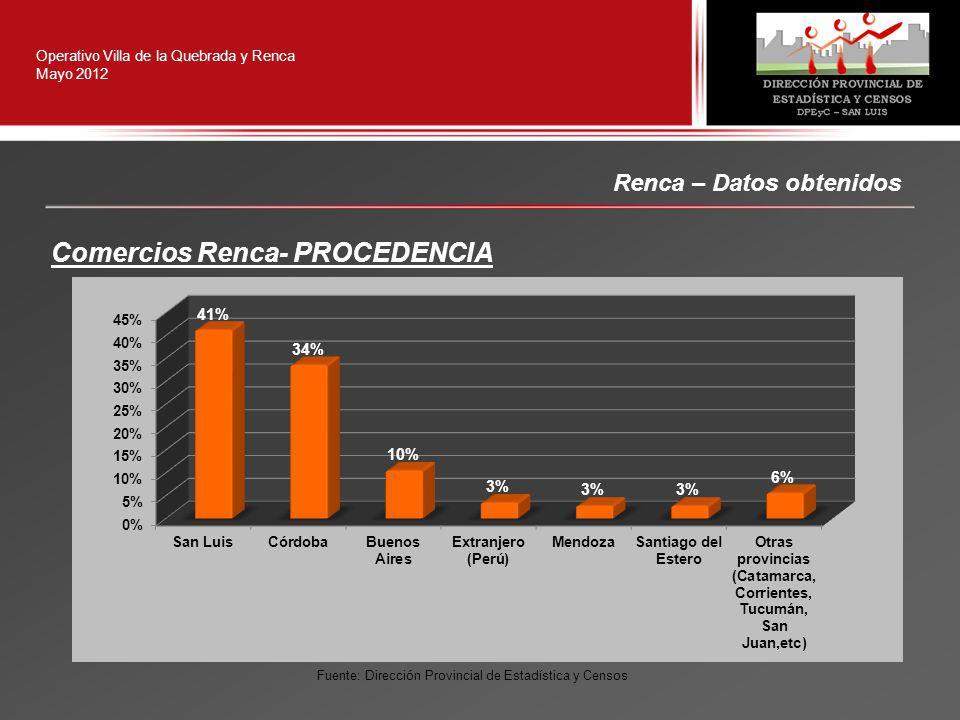 Renca – Datos obtenidos Operativo Villa de la Quebrada y Renca Mayo 2012 Comercios Renca- PROCEDENCIA Fuente: Dirección Provincial de Estadística y Censos