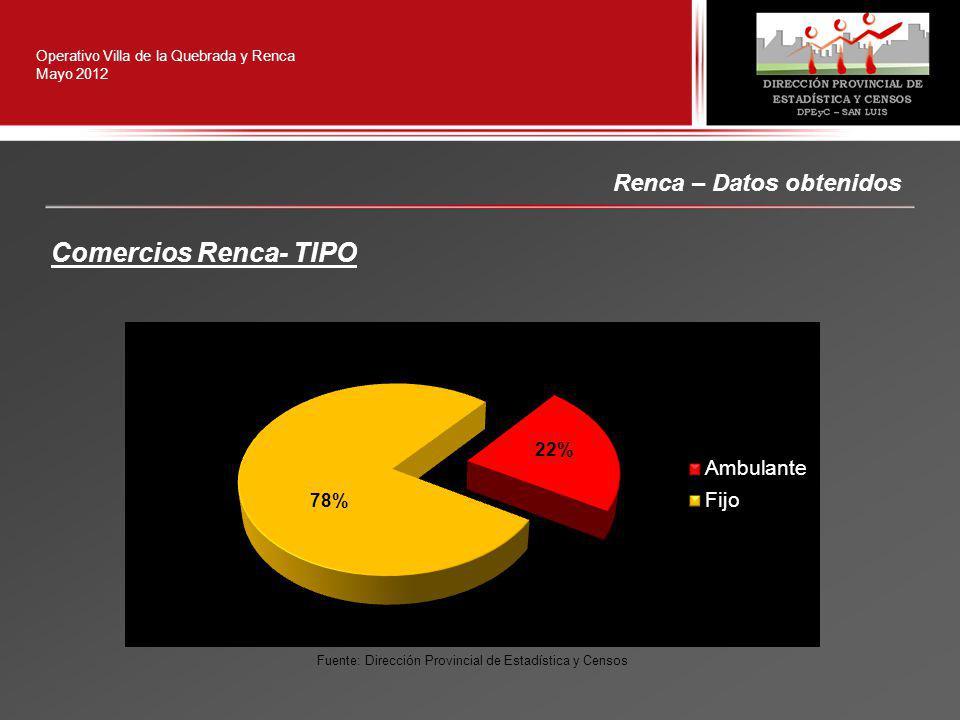 Operativo Villa de la Quebrada y Renca Mayo 2012 Renca – Datos obtenidos Comercios Renca- TIPO Fuente: Dirección Provincial de Estadística y Censos