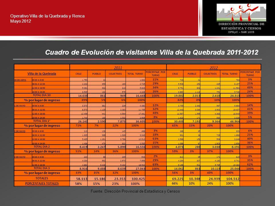 Operativo Villa de la Quebrada y Renca Mayo 2012 Cuadro de Evolución de visitantes Villa de la Quebrada 2011-2012 20112012 Villa de la Quebrada CRUZPUEBLOCOLECTIVOSTOTAL TURNO PORCENTAJE POR TURNO CRUZPUEBLOCOLECTIVOSTOTAL TURNO PORCENTAJE POR TURNO 30 DE ABRIL00:00 A 6:001.79042 1.832 11% 74341 784 3% 06:01 A 12:004.2323531604.745 29% 5.5082544356.197 25% 12:00 A 18:005.0813322105.623 34% 9.7516021.23111.584 48% 18:00 A 24:003.5351345794.248 26% 3.8801.1167525.748 24% TOTAL DIA 30 14.63886194916.448100%19.8822.0132.41824.313100% % por lugar de ingreso 89%5%6%100% 82%8%10%100% 1 DE MAYO00:00 A 6:003.3708812294.480 12% 3.7552.3625676.684 14% 06:01 A 12:008.5701.1052.08011.755 32% 12.4433.0643.90019.407 41% 12:00 A 18:0012.4564414.56417.461 48% 12.5871.5954.36318.545 39% 18:00 A 24:001.7441631.0022.909 8% 1.6231715342.328 5% TOTAL DIA 1° 26.1402.5907.87536.605100%30.4087.1929.36446.964100% % por lugar de ingreso 71%7%22%100% 65%15%20%100% 2 DE MAYO00:00 A 6:00213108145466 3% 26835 303 4% 06:01 A 12:001.3353691.3393.043 18% 931267291.686 21% 12:00 A 18:005.4351.2913.78610.512 63% 2.5881525063.246 40% 18:00 A 24:001.4364796202.535 15% 1.086671.8032.956 36% TOTAL DIA 2 8.4192.2475.89016.556100%4.8732803.0388.191100% % por lugar de ingreso 51%14%36%100% 59%3%37%100% 3 DE MAYO00:00 A 6:0022088235543 2% 61035174819 3% 06:01 A 12:004.0349522.9707.956 29% 4.2543074.1808.741 35% 12:00 A 18:004.6628.4485.43418.544 69% 9.1985215.76515.484 62% TOTAL DIA 3 8.9169.4888.63927.043100%14.06286310.11925.044100% % por lugar de ingreso 33%35%32%100% 56%3%40%100% TOTALES 58.11315.18623.353100.425 69.22510.34824.939104.512 PORCENTAJES TOTALES 58%15%23%100% 66%10%24%100% Fuente: Dirección Provincial de Estadística y Censos