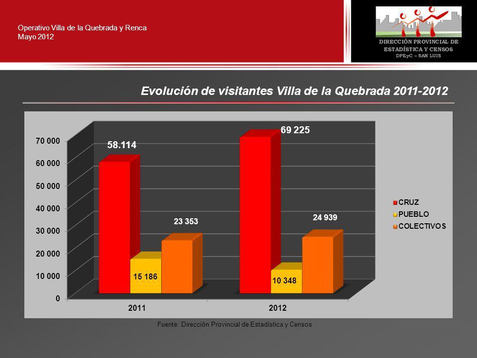 Operativo Villa de la Quebrada y Renca Mayo 2012 Evolución de visitantes Villa de la Quebrada 2011-2012 Fuente: Dirección Provincial de Estadística y Censos