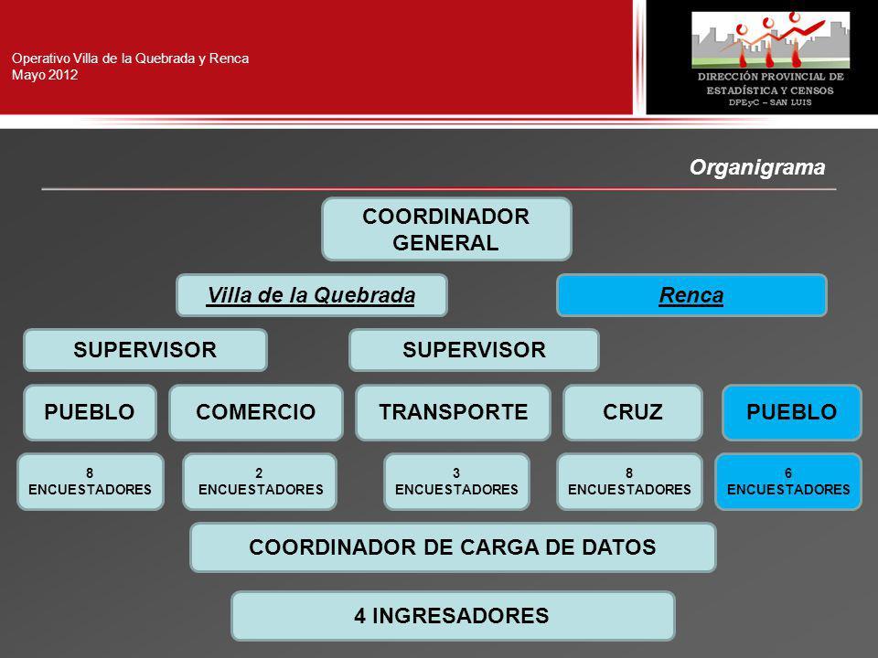 Operativo Villa de la Quebrada y Renca Mayo 2012 Organigrama COORDINADOR GENERAL SUPERVISOR PUEBLOCRUZCOMERCIOTRANSPORTE COORDINADOR DE CARGA DE DATOS 4 INGRESADORES 8 ENCUESTADORES 2 ENCUESTADORES 3 ENCUESTADORES Villa de la QuebradaRenca PUEBLO 6 ENCUESTADORES