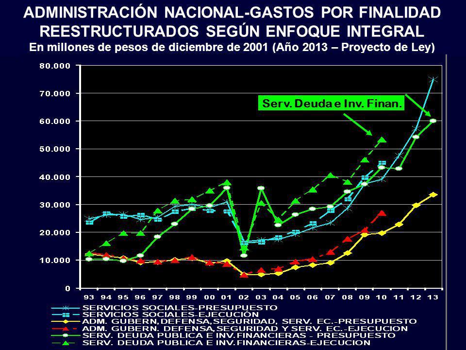 ADMINISTRACIÓN NACIONAL-GASTOS POR FINALIDAD REESTRUCTURADOS SEGÚN ENFOQUE INTEGRAL En millones de pesos de diciembre de 2001 (Año 2013 – Proyecto de