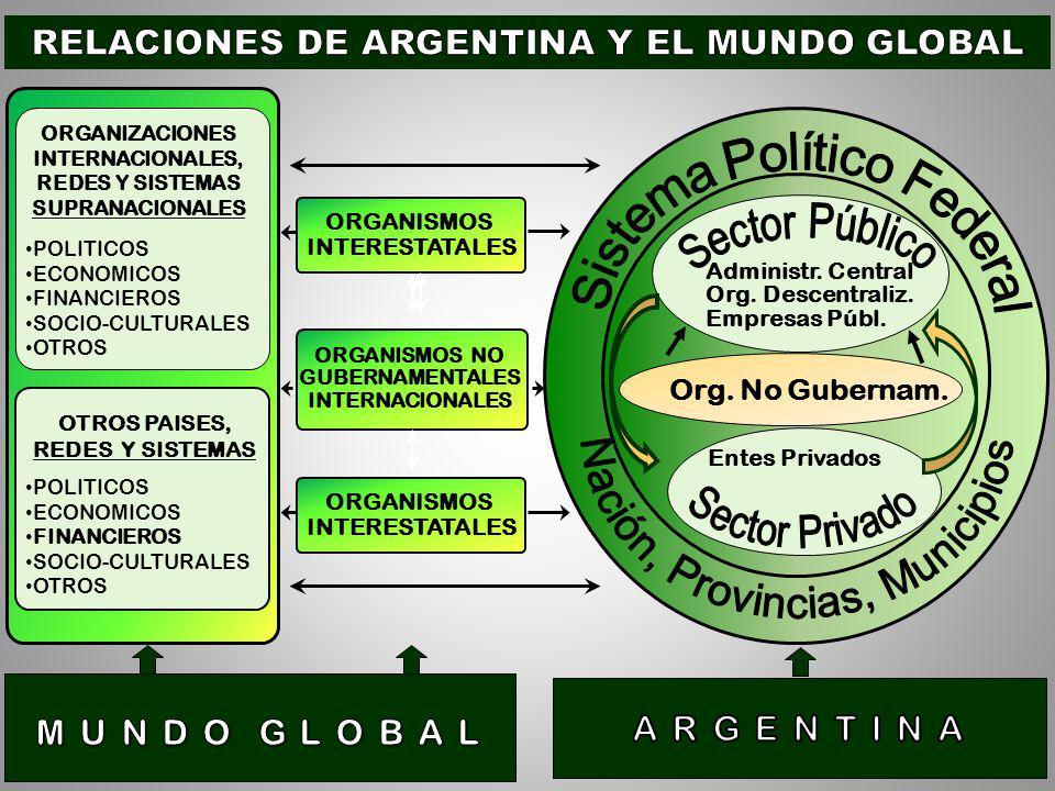 ORGANISMOS INTERESTATALES ORGANIZACIONES INTERNACIONALES, REDES Y SISTEMAS SUPRANACIONALES POLITICOS ECONOMICOS FINANCIEROS SOCIO-CULTURALES OTROS ORGANISMOS NO GUBERNAMENTALES INTERNACIONALES OTROS PAISES, REDES Y SISTEMAS POLITICOS ECONOMICOS FINANCIEROS SOCIO-CULTURALES OTROS ORGANISMOS INTERESTATALES Administr.