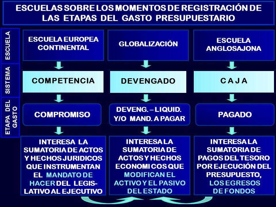 ESCUELA SISTEMA ETAPA DEL GASTO ESCUELAS SOBRE LOS MOMENTOS DE REGISTRACIÓN DE LAS ETAPAS DEL GASTO PRESUPUESTARIO MANDATO DE HACER INTERESA LA SUMATORIA DE ACTOS Y HECHOS JURIDICOS QUE INSTRUMENTAN EL MANDATO DE HACER DEL LEGIS- LATIVO AL EJECUTIVO ESCUELA EUROPEA CONTINENTAL COMPETENCIA COMPROMISO MODIFICAN EL ACTIVO Y EL PASIVO DEL ESTADO INTERESA LA SUMATORIA DE ACTOS Y HECHOS ECONOMI COS QUE MODIFICAN EL ACTIVO Y EL PASIVO DEL ESTADO GLOBALIZACIÓN DEVENGADO DEVENG.