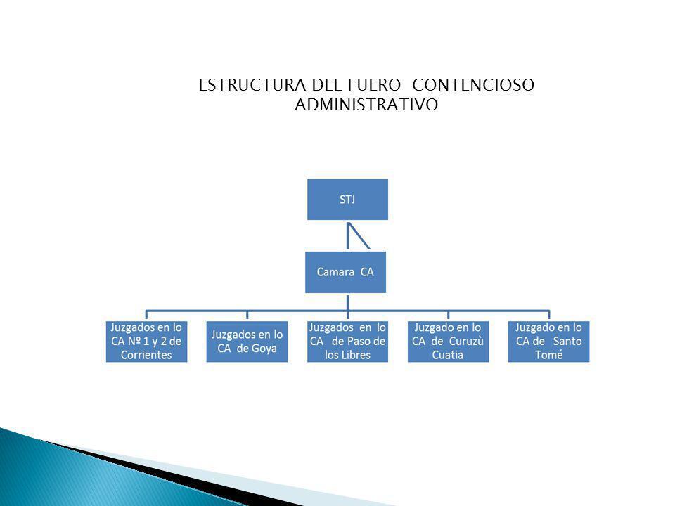 ESTRUCTURA DEL FUERO CONTENCIOSO ADMINISTRATIVO