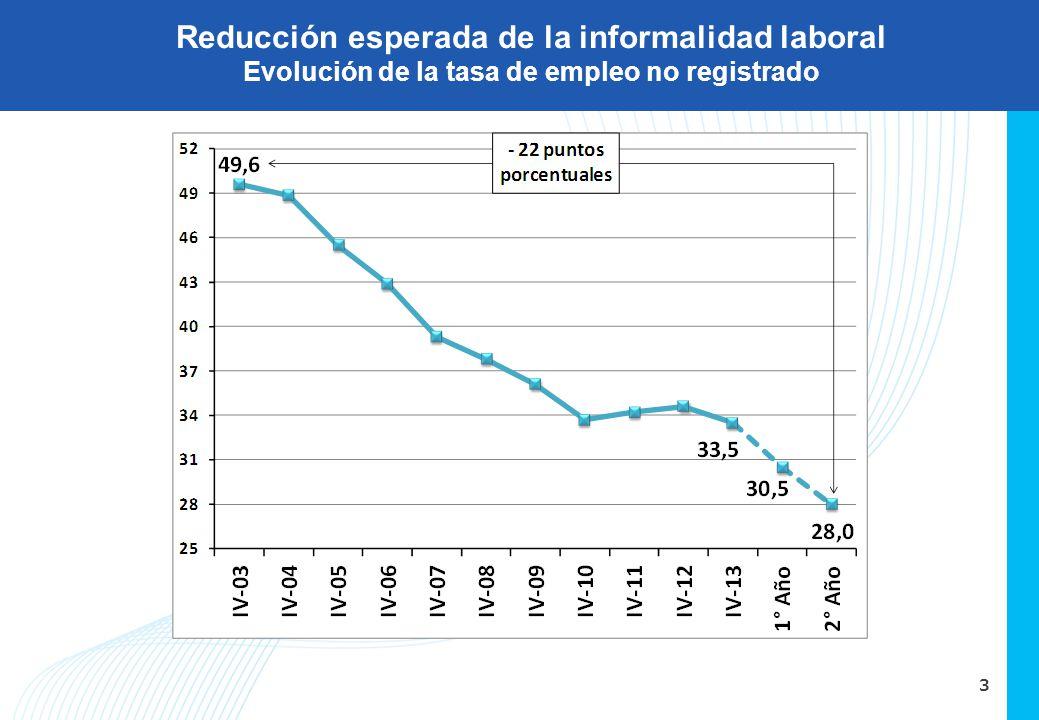 3 Reducción esperada de la informalidad laboral Evolución de la tasa de empleo no registrado