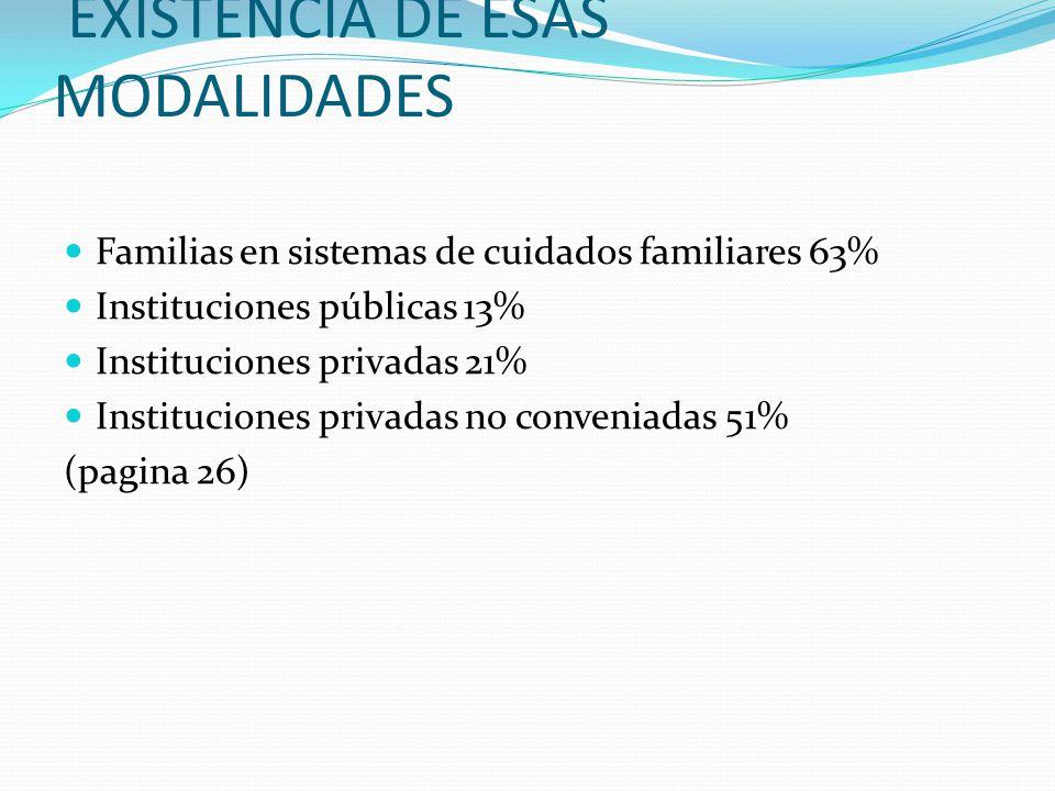 EXISTENCIA DE ESAS MODALIDADES Familias en sistemas de cuidados familiares 63% Instituciones públicas 13% Instituciones privadas 21% Instituciones pri