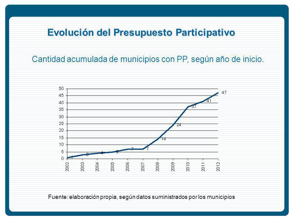 Evolución del Presupuesto Participativo Cantidad acumulada de municipios con PP, según año de inicio.