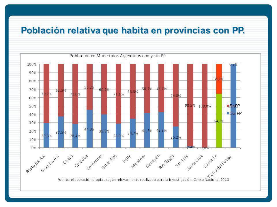Población relativa que habita en provincias con PP.