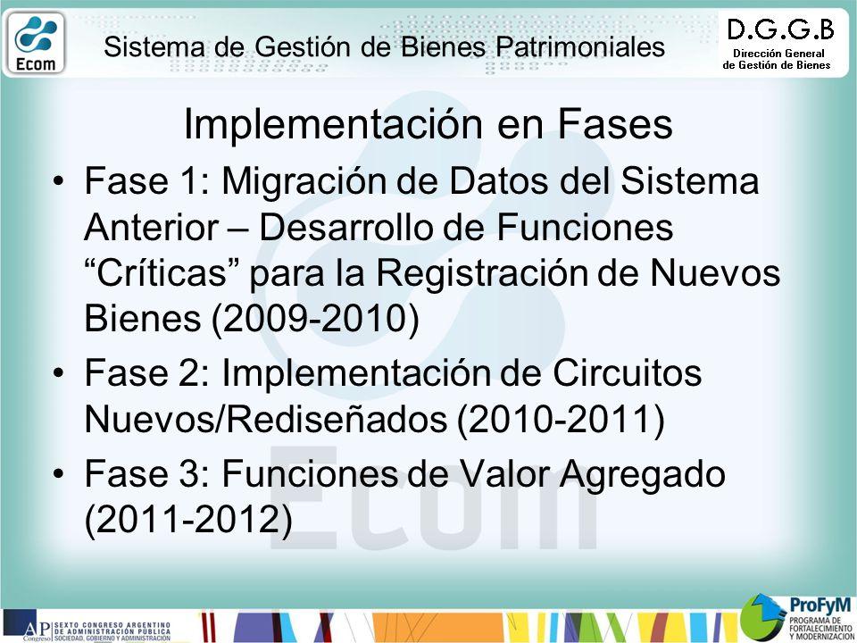 Implementación en Fases Fase 1: Migración de Datos del Sistema Anterior – Desarrollo de Funciones Críticas para la Registración de Nuevos Bienes (2009-2010) Fase 2: Implementación de Circuitos Nuevos/Rediseñados (2010-2011) Fase 3: Funciones de Valor Agregado (2011-2012) Sistema de Gestión de Bienes Patrimoniales