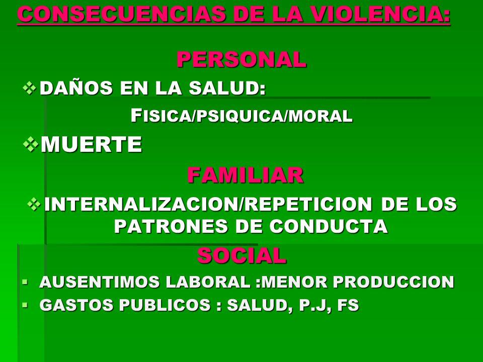 CONSECUENCIAS DE LA VIOLENCIA: PERSONAL DAÑOS EN LA SALUD: DAÑOS EN LA SALUD: F ISICA/PSIQUICA/MORAL MUERTE MUERTE FAMILIAR FAMILIAR INTERNALIZACION/REPETICION DE LOS PATRONES DE CONDUCTA INTERNALIZACION/REPETICION DE LOS PATRONES DE CONDUCTASOCIAL AUSENTIMOS LABORAL :MENOR PRODUCCION AUSENTIMOS LABORAL :MENOR PRODUCCION GASTOS PUBLICOS : SALUD, P.J, FS GASTOS PUBLICOS : SALUD, P.J, FS