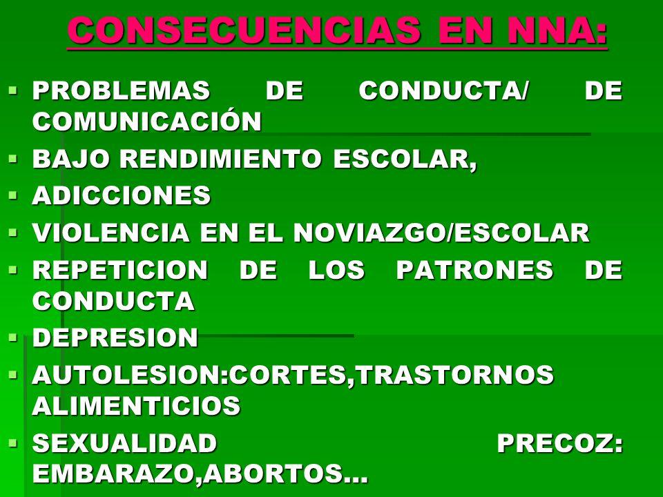 CONSECUENCIAS EN NNA: PROBLEMAS DE CONDUCTA/ DE COMUNICACIÓN PROBLEMAS DE CONDUCTA/ DE COMUNICACIÓN BAJO RENDIMIENTO ESCOLAR, BAJO RENDIMIENTO ESCOLAR, ADICCIONES ADICCIONES VIOLENCIA EN EL NOVIAZGO/ESCOLAR VIOLENCIA EN EL NOVIAZGO/ESCOLAR REPETICION DE LOS PATRONES DE CONDUCTA REPETICION DE LOS PATRONES DE CONDUCTA DEPRESION DEPRESION AUTOLESION:CORTES,TRASTORNOS ALIMENTICIOS AUTOLESION:CORTES,TRASTORNOS ALIMENTICIOS SEXUALIDAD PRECOZ: EMBARAZO,ABORTOS… SEXUALIDAD PRECOZ: EMBARAZO,ABORTOS…