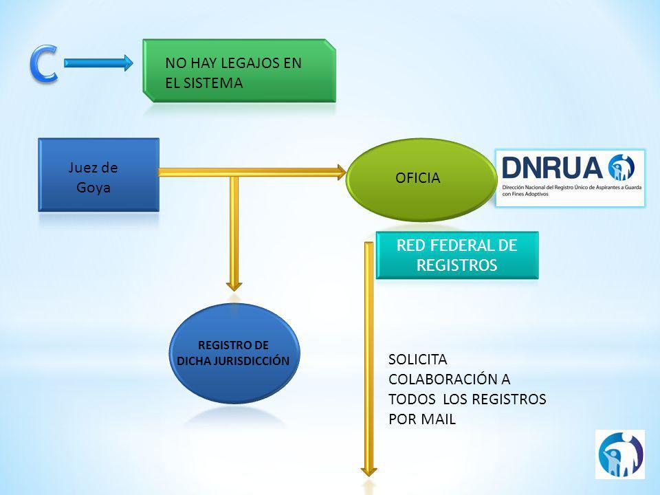 Juez de Goya NO HAY LEGAJOS EN EL SISTEMA REGISTRO DE DICHA JURISDICCIÓN SOLICITA COLABORACIÓN A TODOS LOS REGISTROS POR MAIL OFICIA