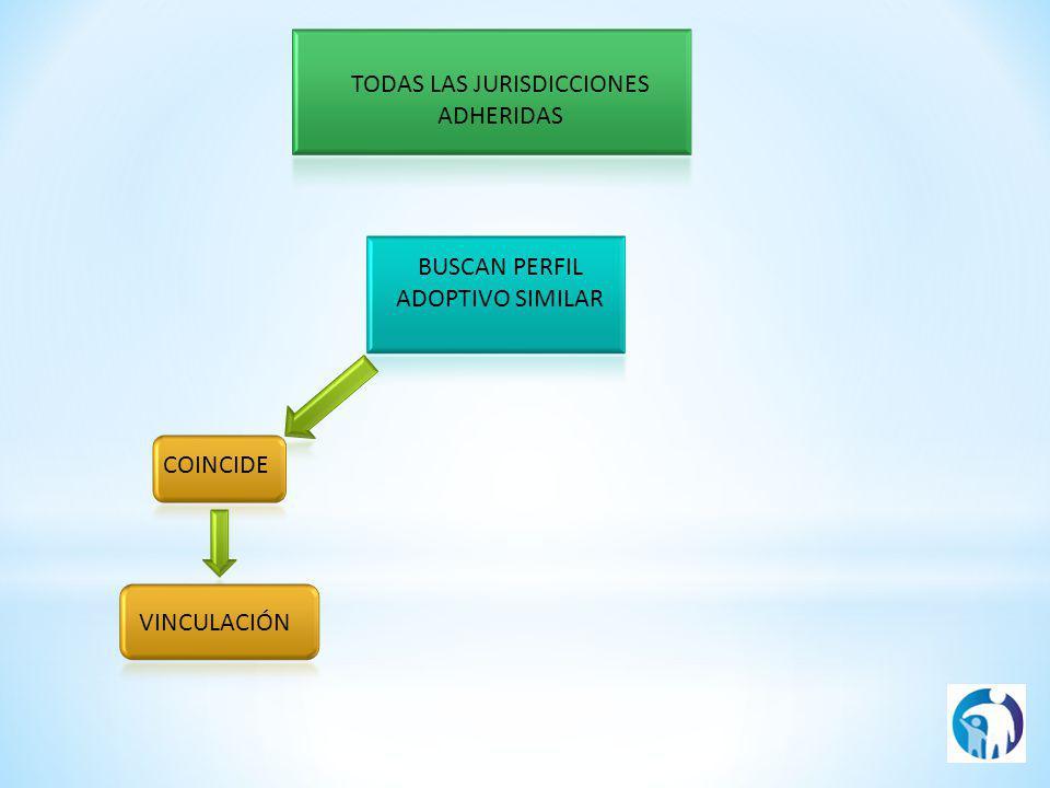 TODAS LAS JURISDICCIONES ADHERIDAS BUSCAN PERFIL ADOPTIVO SIMILAR COINCIDE VINCULACIÓN