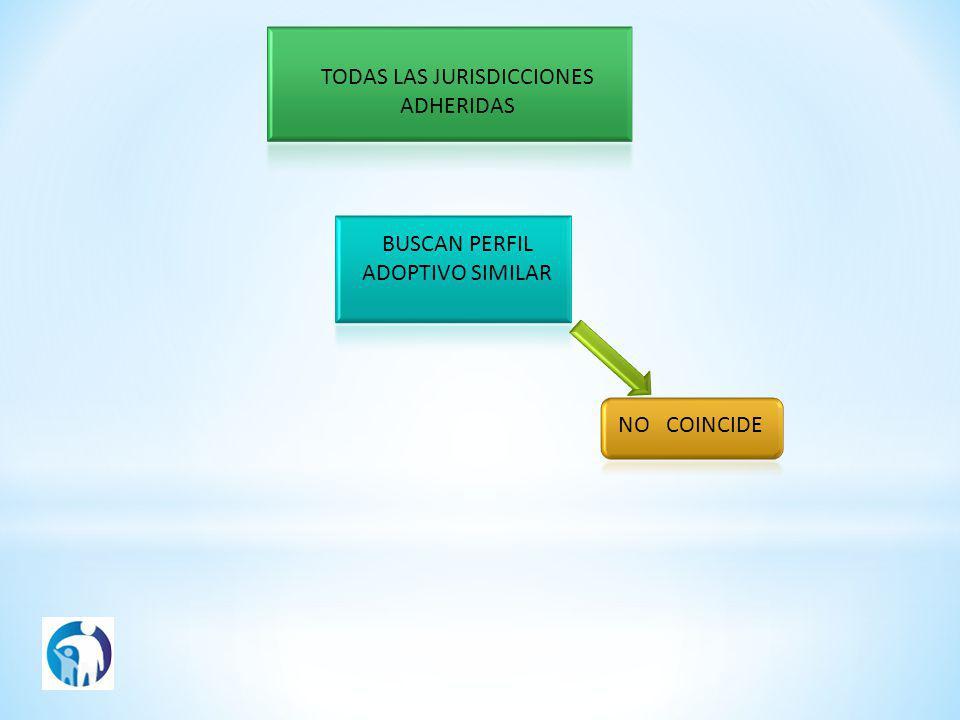 TODAS LAS JURISDICCIONES ADHERIDAS BUSCAN PERFIL ADOPTIVO SIMILAR NO COINCIDE