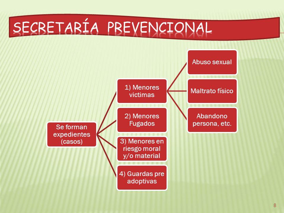 Se forman expedientes (casos) 1) Menores victimas Abuso sexualMaltrato físico Abandono persona, etc.
