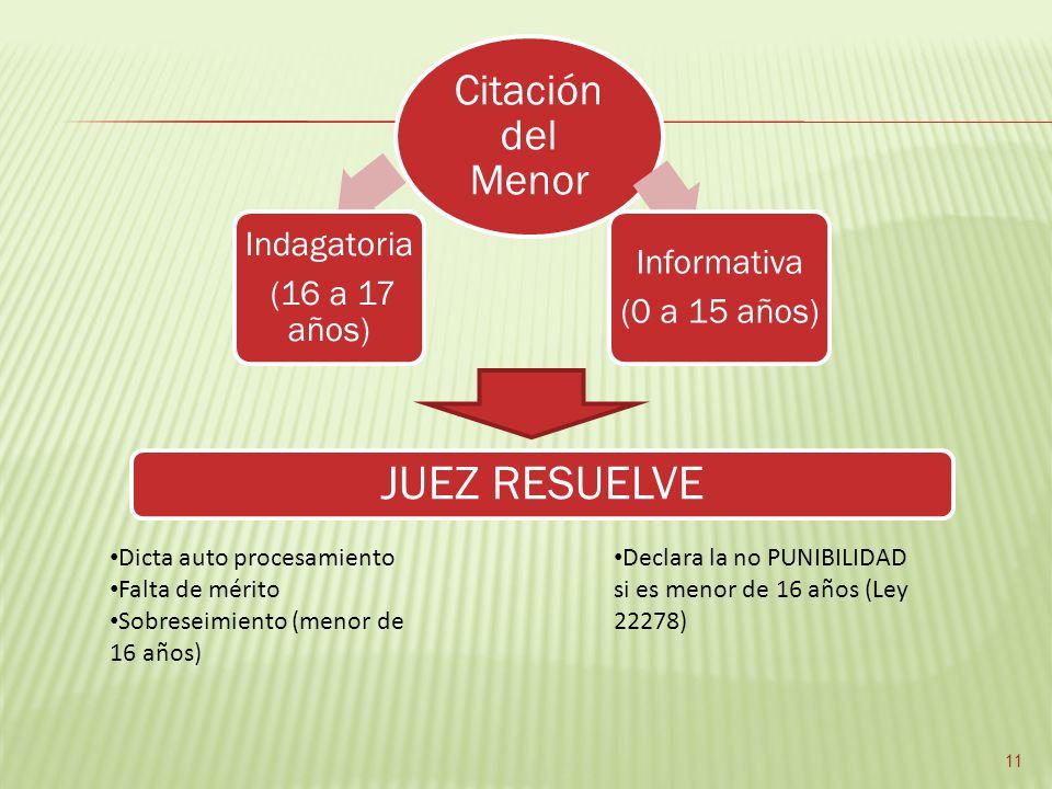 Citación del Menor Indagatoria (16 a 17 años) Informativa (0 a 15 años) JUEZ RESUELVE Dicta auto procesamiento Falta de mérito Sobreseimiento (menor d