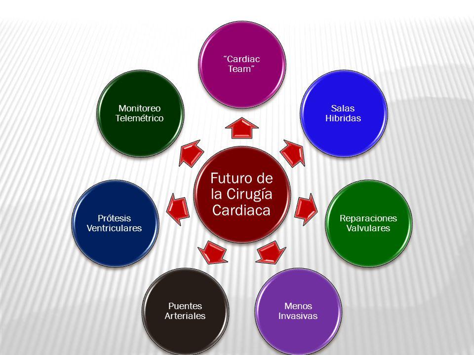 Futuro de la Cirugía Cardiaca Cardiac Team Salas Hibridas Reparaciones Valvulares Menos Invasivas Puentes Arteriales Prótesis Ventriculares Monitoreo Telemétrico