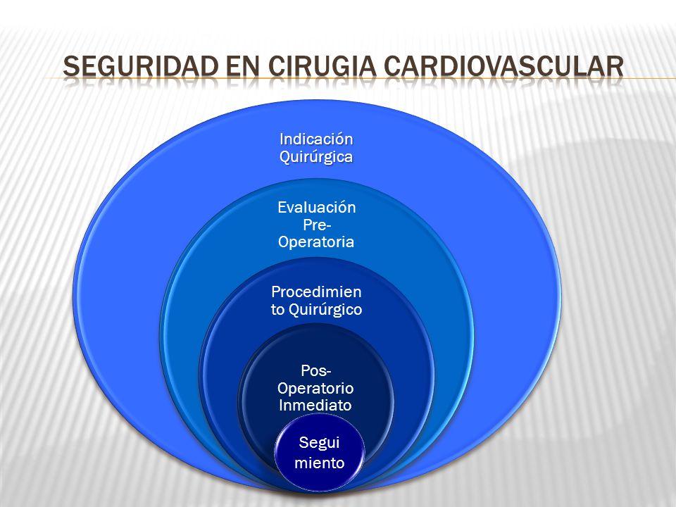 Indicación Quirúrgica Evaluación Pre- Operatoria Procedimien to Quirúrgico Pos- Operatorio Inmediato Segui miento