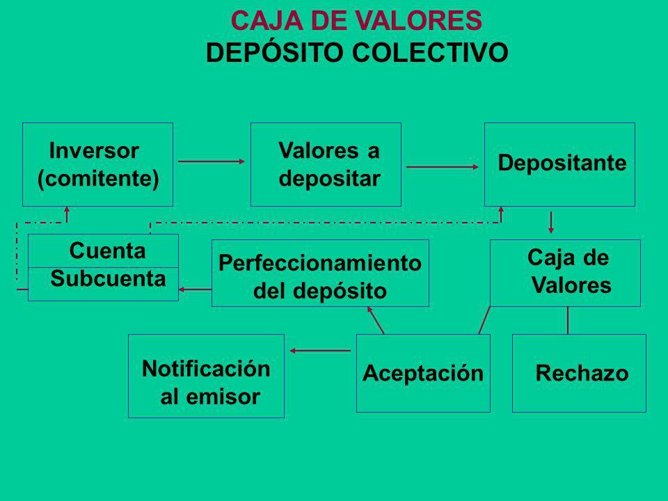 CAJA DE VALORES FUNCIONES Administración del sistema de depósito colectivo de valores Agente de registro de valores negociables Coactúa con Merval en