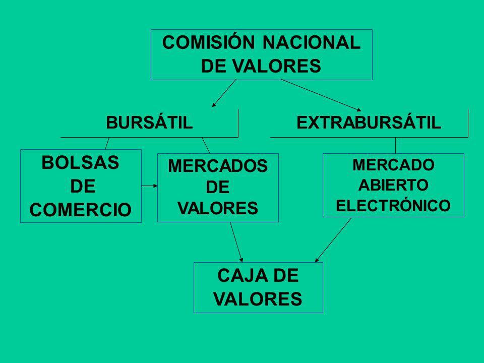 MERCADO BURSÁTIL ARGENTINO TIPOS DE OPERACIONES CONTADO ( I - 72 HS) A PLAZO FIRME PASES CAUCIONES OPCIONES PRÉSTAMO DE VALORES VENTAS EN CORTO
