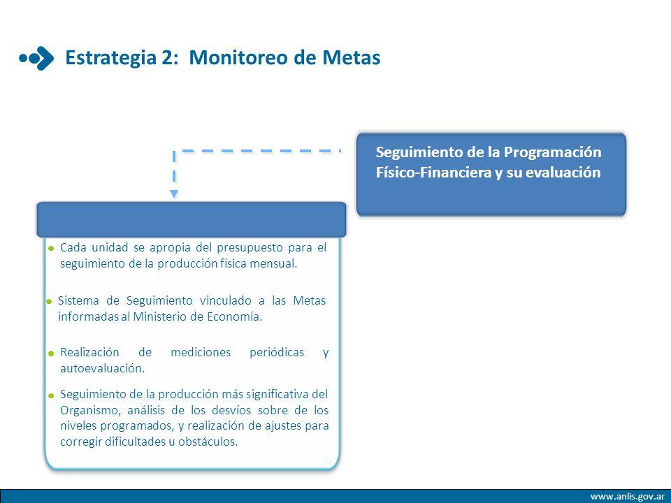 www.anlis.gov.ar Estrategia 2: Monitoreo de Metas Seguimiento de la Programación Físico-Financiera y su evaluación Cada unidad se apropia del presupue