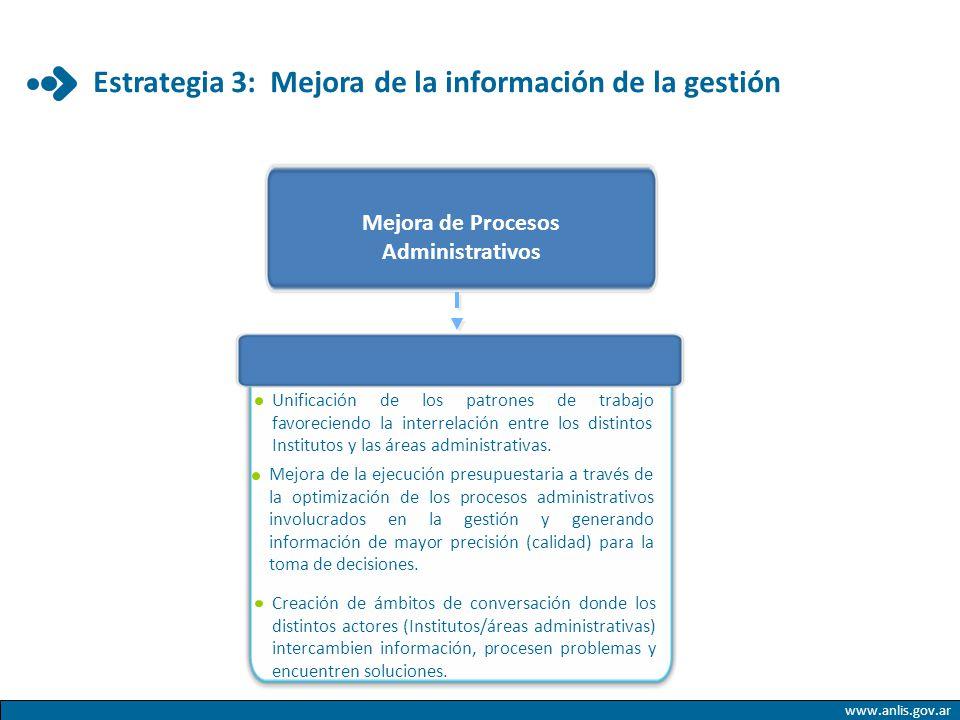 www.anlis.gov.ar Estrategia 3: Mejora de la información de la gestión Mejora de Procesos Administrativos Unificación de los patrones de trabajo favore