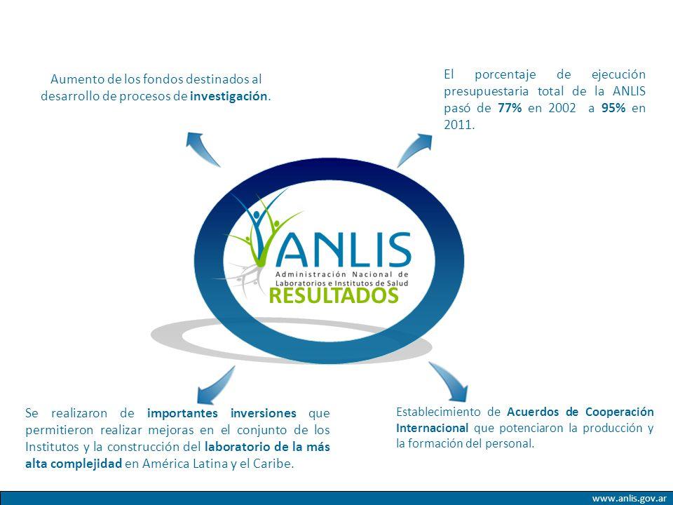 www.anlis.gov.ar El porcentaje de ejecución presupuestaria total de la ANLIS pasó de 77% en 2002 a 95% en 2011. Establecimiento de Acuerdos de Coopera