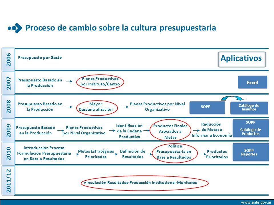 www.anlis.gov.ar Aplicativos 2008 Presupuesto Basado en la Producción Planes Productivos por Nivel Organizativo Mayor Descentralización 2010 Introducc