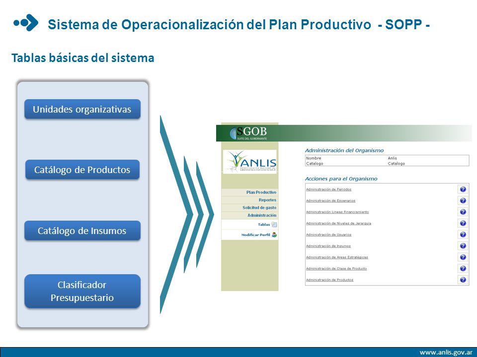 Tablas básicas del sistema Clasificador Presupuestario Catálogo de Insumos Unidades organizativas Catálogo de Productos www.anlis.gov.ar Sistema de Op