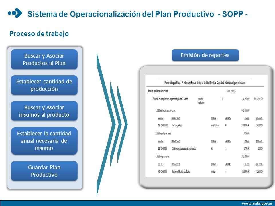 Buscar y Asociar Productos al Plan Establecer cantidad de producción Buscar y Asociar insumos al producto Establecer la cantidad anual necesaria de in