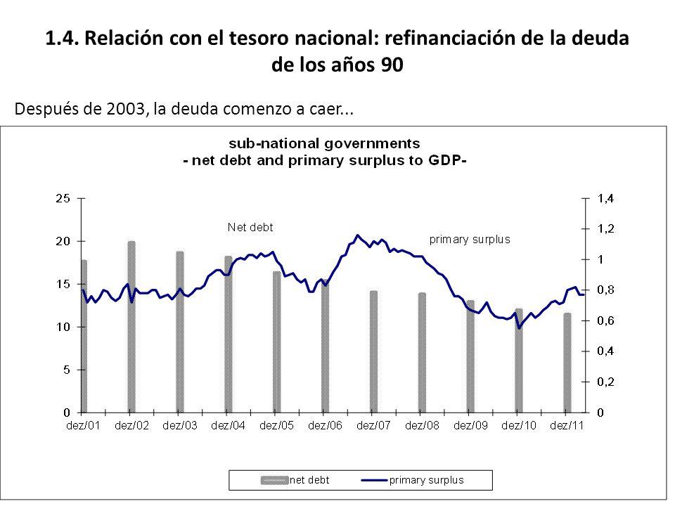 1.4. Relación con el tesoro nacional: refinanciación de la deuda de los años 90 Después de 2003, la deuda comenzo a caer...