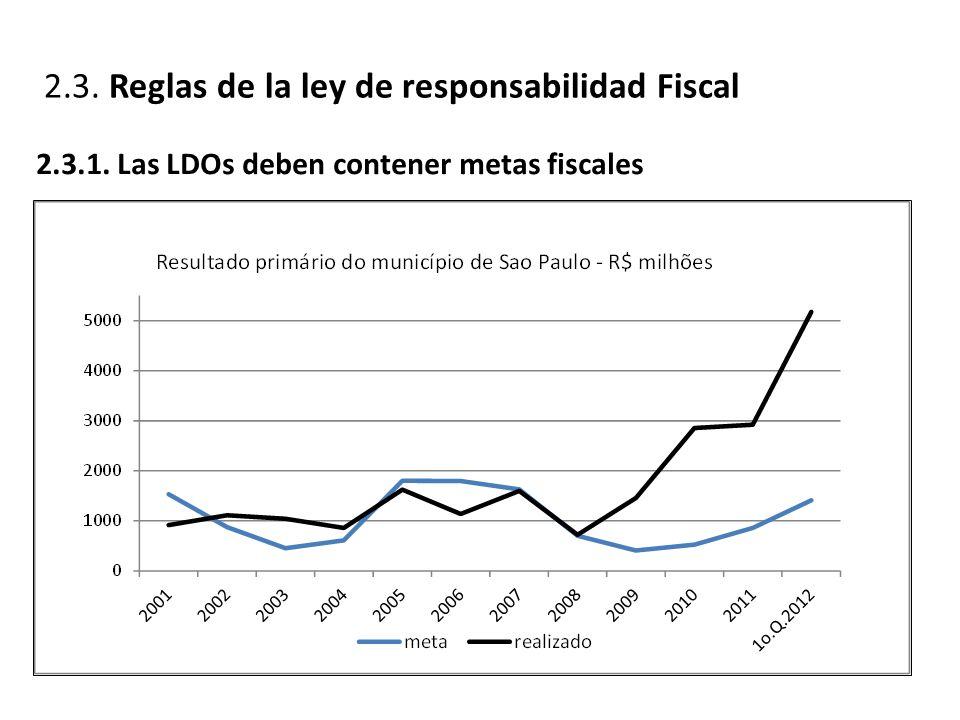 2.3. Reglas de la ley de responsabilidad Fiscal 2.3.1. Las LDOs deben contener metas fiscales