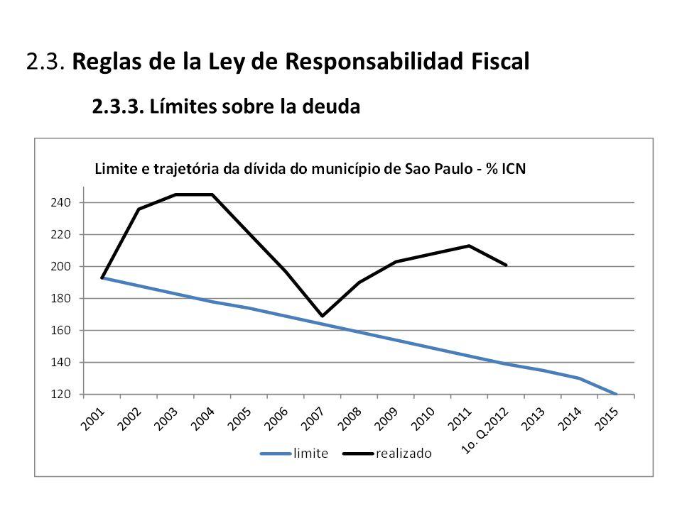 2.3. Reglas de la Ley de Responsabilidad Fiscal 2.3.3. Límites sobre la deuda